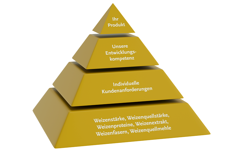 Product development at the customer (R&D) with the food ingredients of Loryma – from the idea to market maturity